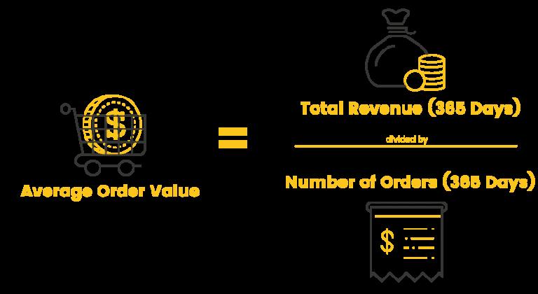 平均订单价值公式
